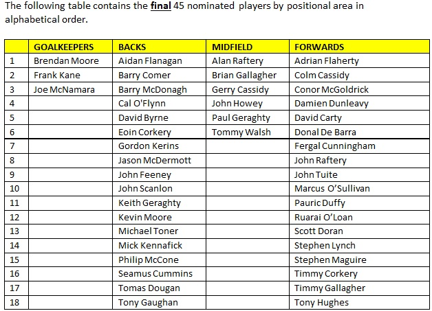 Neasden Gaels All Time All Star Nominees 2014